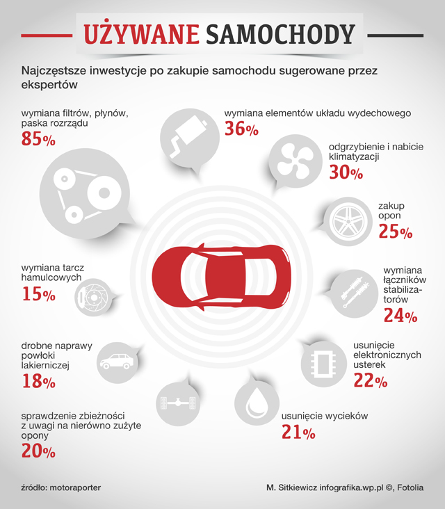 samochody_uzywane_usterki_infografika